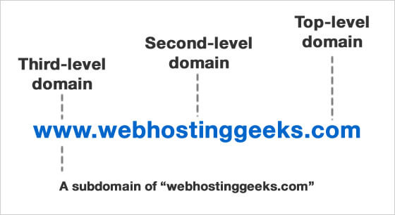 Image Result For Choosing Your Domain Name